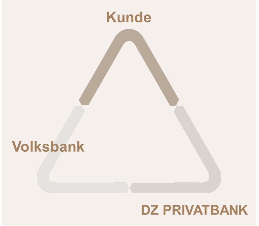 Westerwald Bank  Private Banking