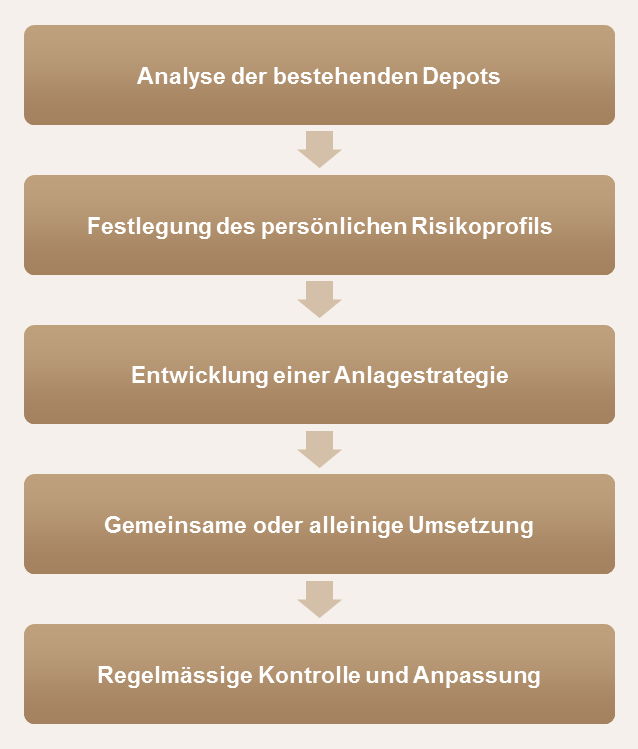 Westerwald Bank | Private Banking